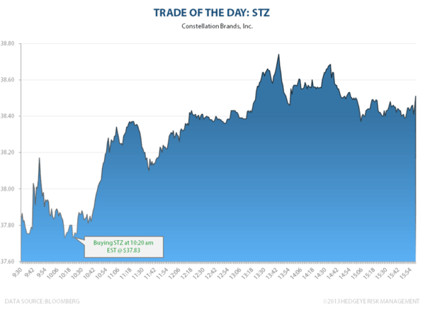 TRADE OF THE DAY: STZ - TOTD