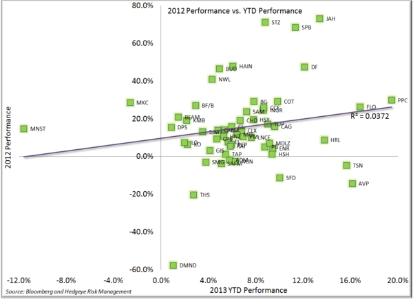 A Look at Performance to Start the Year - 2012 Performance vs. 2013 YTD