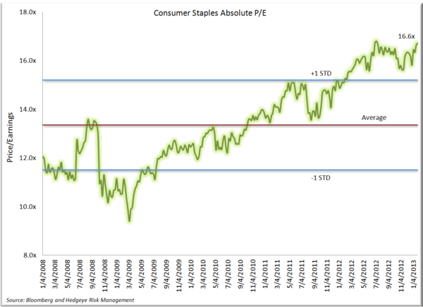 A Look at Performance to Start the Year - Consumer Staples PE