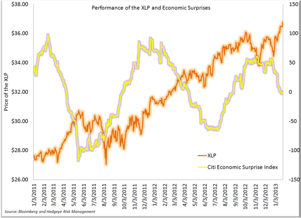 A Look at Performance to Start the Year - XLP and Economic Surprises