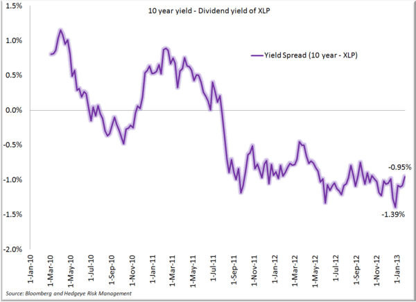 XLP: Treasuries Weigh In - Yield spread