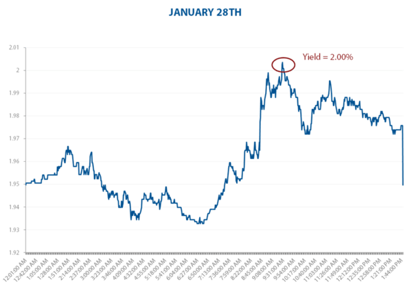 Treasuries Take Hold - JAN28