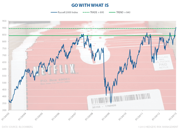 Go With What Is - Chart of the Day