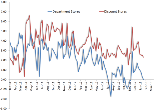 Retail: Waiting For A Fundamental Rebound - redbook1
