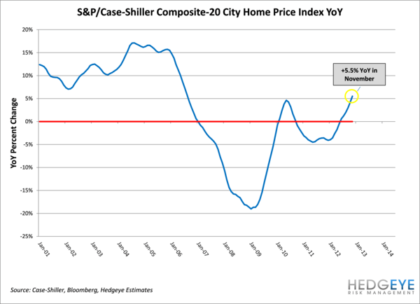 Case-Shiller: Growth On Track - case