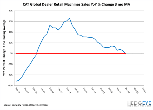 CAT: Global Dealer Sales - CAT Dealers