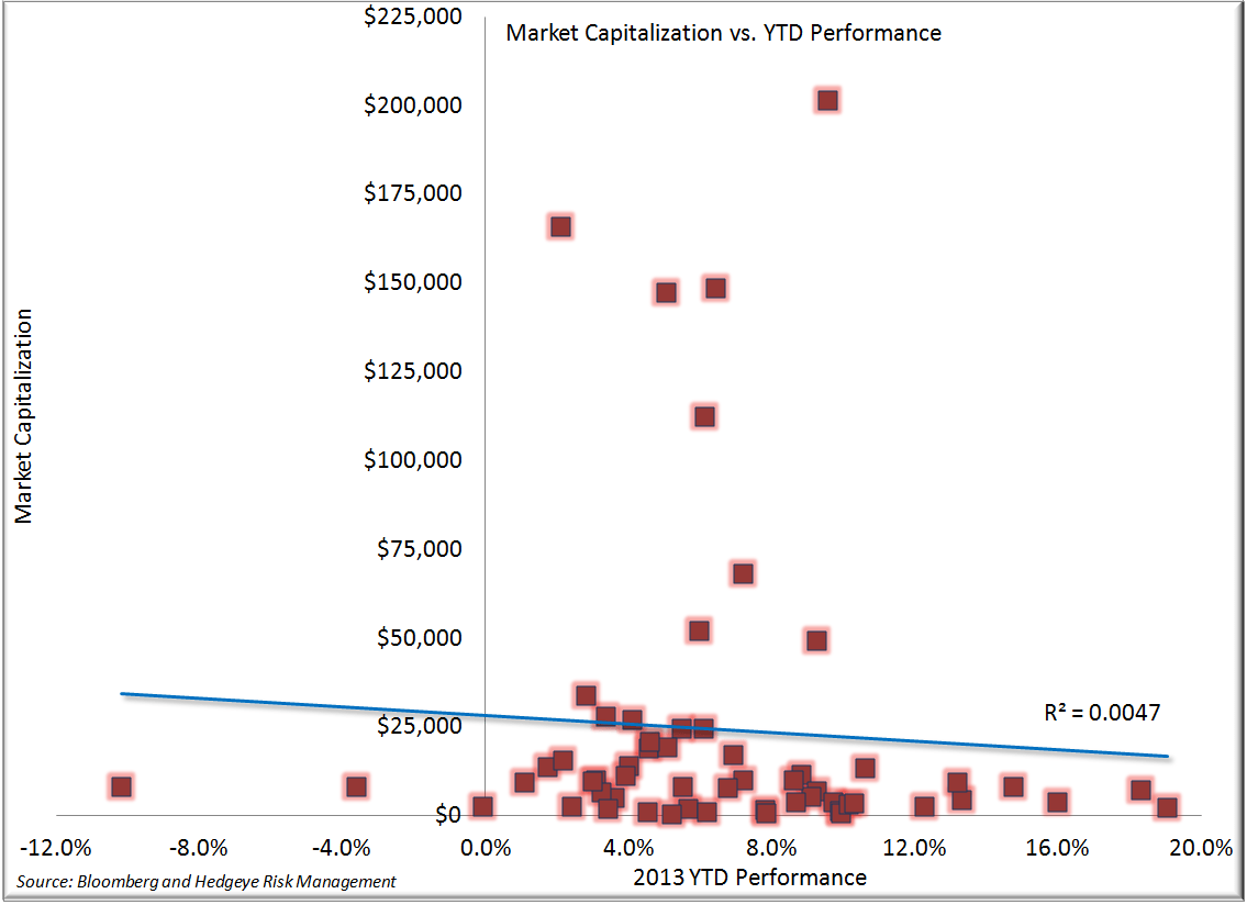 Does Size Matter? - Market Cap vs. Performance