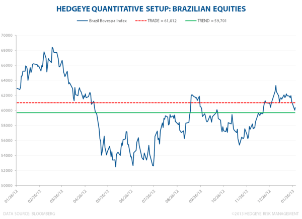 INDIA AND BRAZIL: UN-ACCORDING TO PLAN? - Bovespa