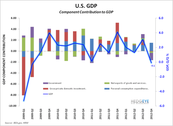 GDP -0.1% in Q4 - GDP Component Contribution