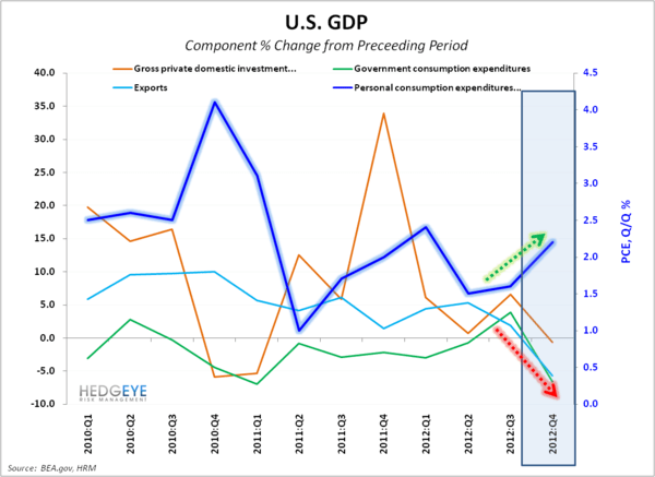 GDP -0.1% in Q4 - GDP Componenet   Chg
