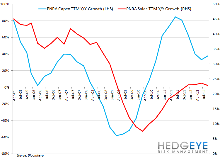 PNRA BREAD NOT QUITE BAKED - pnra sales vs capex growth