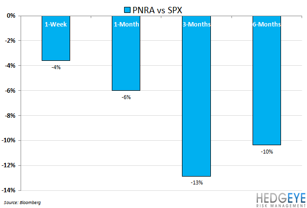 PNRA BREAD NOT QUITE BAKED - pnra underperformance