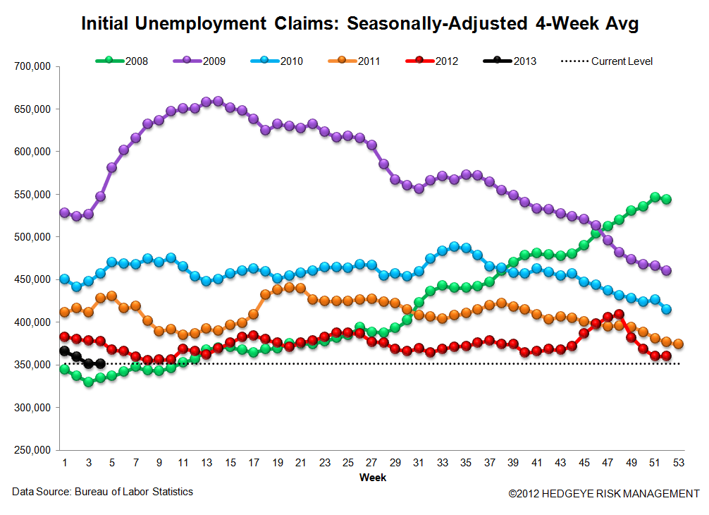 JOBLESS CLAIMS - ARE WE MOVING IN THE RIGHT DIRECTION AGAIN? - 3