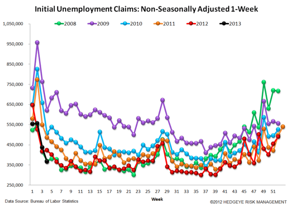 JOBLESS CLAIMS - ARE WE MOVING IN THE RIGHT DIRECTION AGAIN? - 5