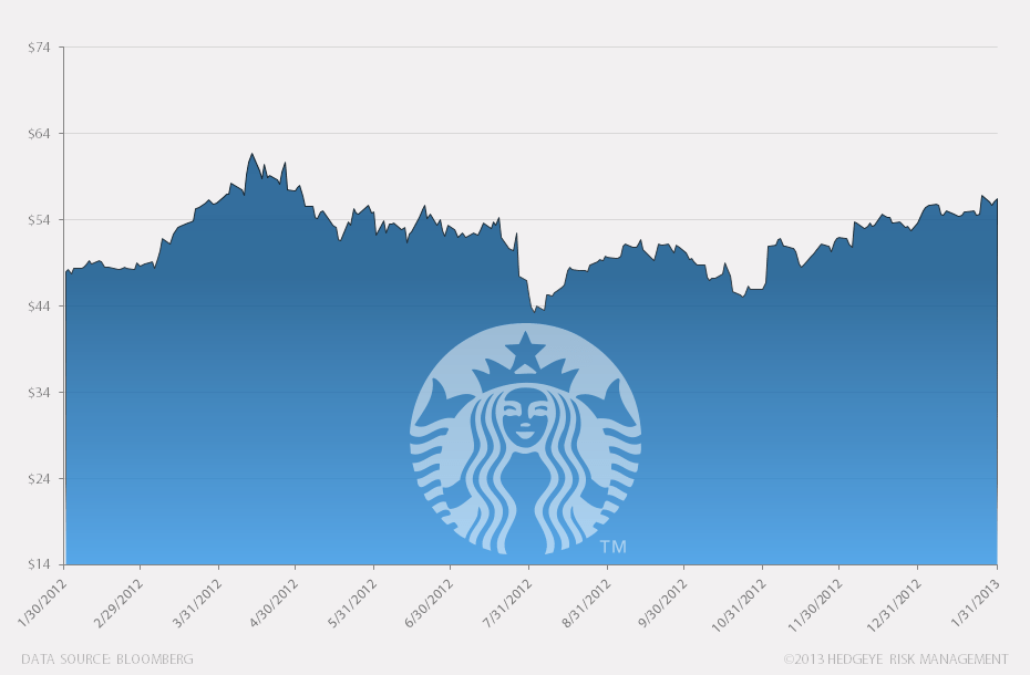 Hedgeye Best Ideas: Starbucks (SBUX) - he bi SBUX chart