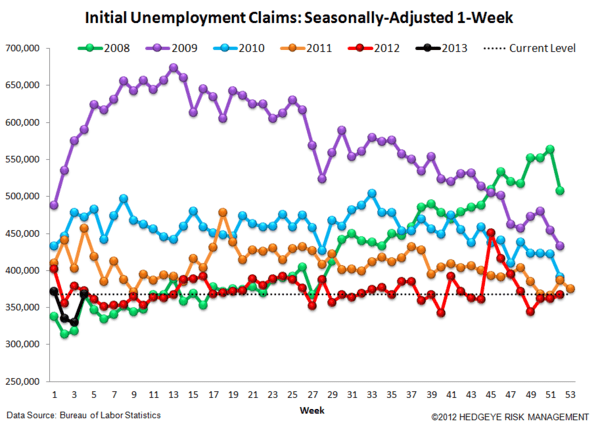 JOBLESS CLAIMS - ARE WE MOVING IN THE RIGHT DIRECTION AGAIN? - JS 4