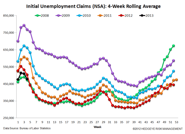 JOBLESS CLAIMS - ARE WE MOVING IN THE RIGHT DIRECTION AGAIN? - JS 6