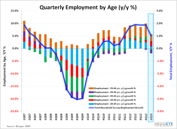 Employment: Some Positives Under A Benign Hood. - CPS   Employment By Age