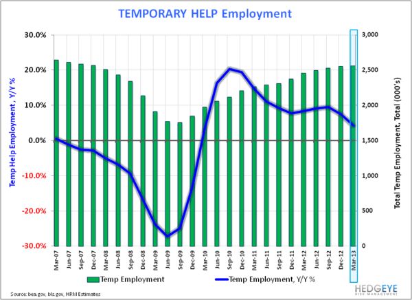 Employment: Some Positives Under A Benign Hood. - Temp Help
