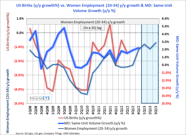 Employment: Some Positives Under A Benign Hood. - US Births vs. Employment vs. MD volume normal