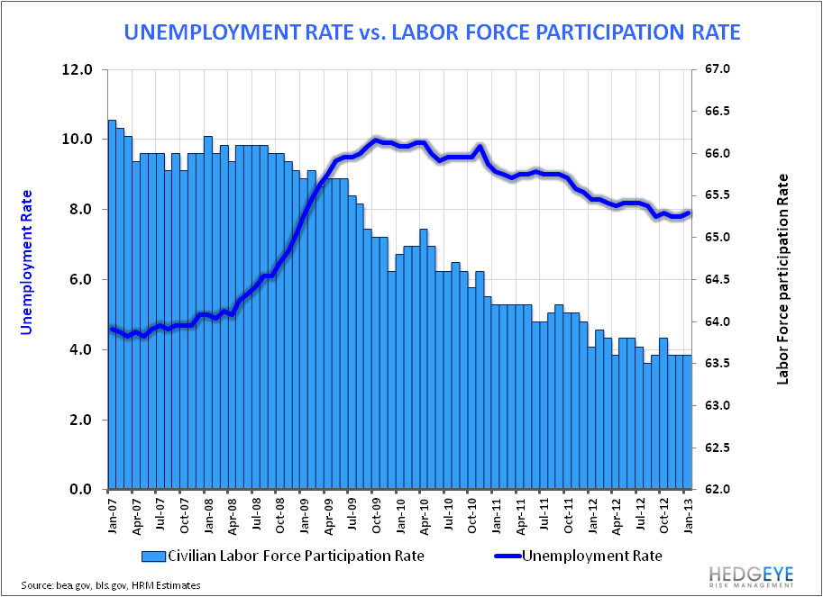 Employment: Some Positives Under A Benign Hood. - Unemployment Rate vs LFPR Monthly
