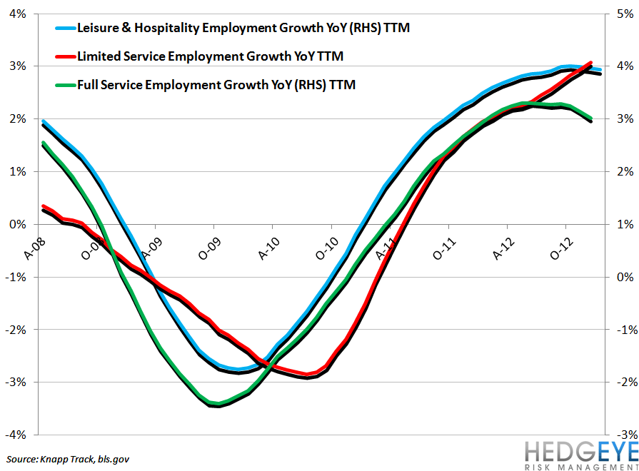 RESTAURANT EMPLOYMENT BIFURCATION CONTINUES - leisure   hospitality vs restaurant employment