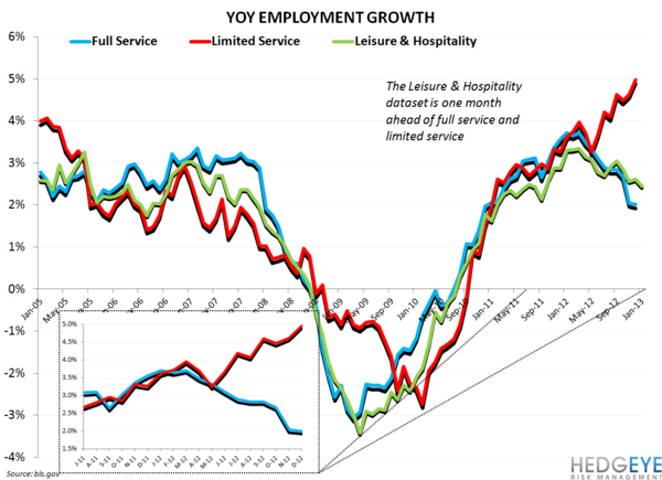 RESTAURANT EMPLOYMENT BIFURCATION CONTINUES - restaurant employment
