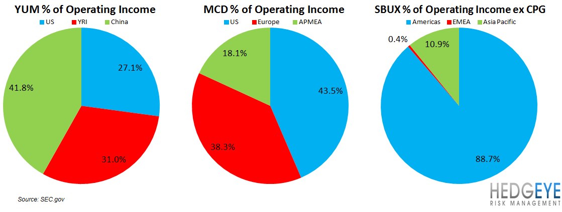 YUM: TOO BEARISH OR TOO BULLISH? - yum mcd sbux opinc