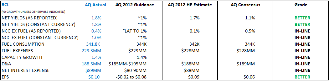 RCL 4Q 2012 REPORT CARD - 11