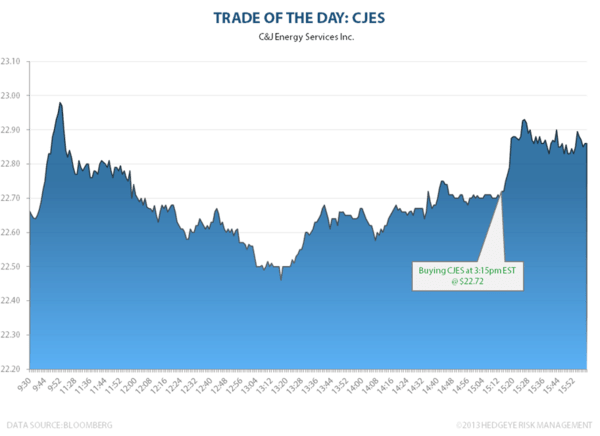 TRADE OF THE DAY: CJES - TOTD