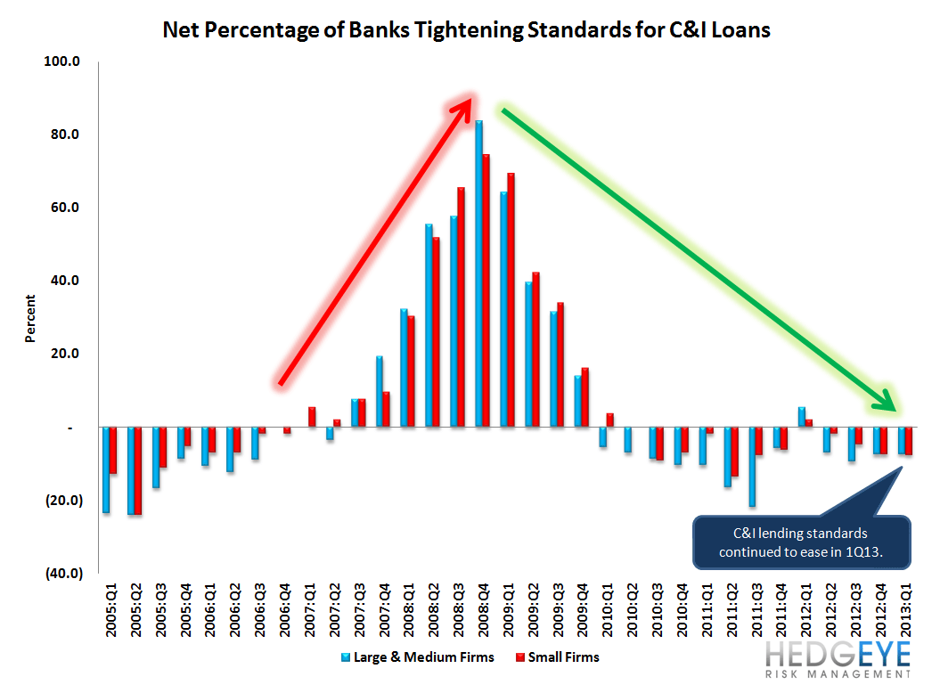 1Q13 SENIOR LOAN OFFICER SURVEY - LOAN GROWTH SHOULD START TO ACCELERATE - 1