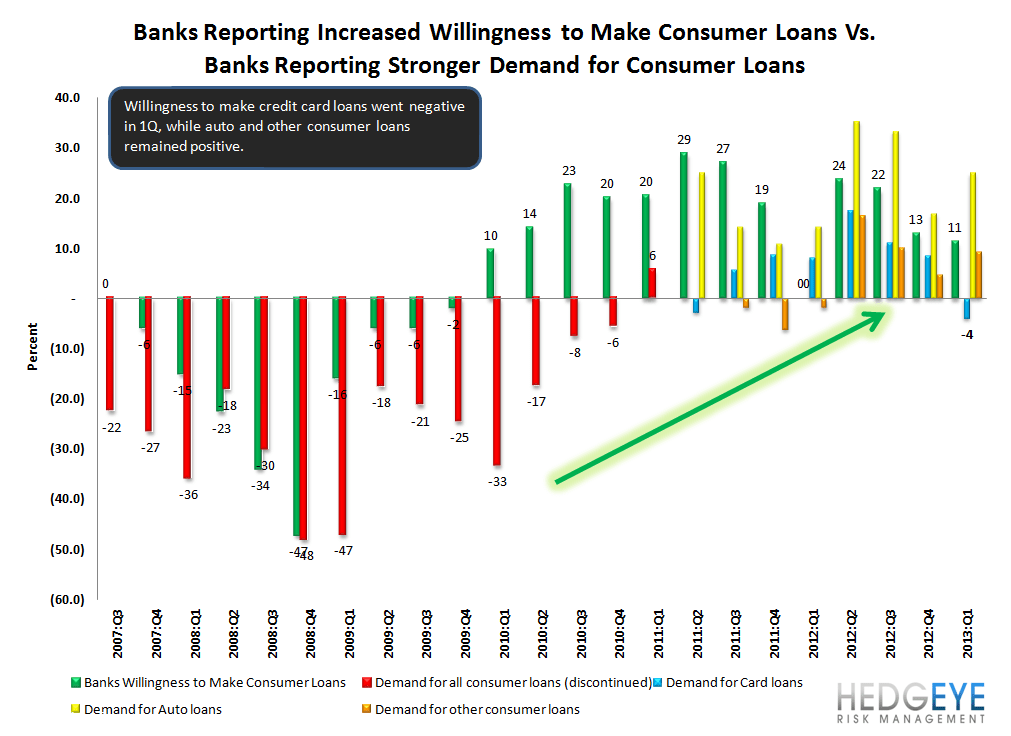 1Q13 SENIOR LOAN OFFICER SURVEY - LOAN GROWTH SHOULD START TO ACCELERATE - 12