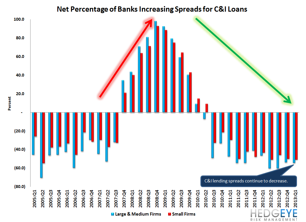 1Q13 SENIOR LOAN OFFICER SURVEY - LOAN GROWTH SHOULD START TO ACCELERATE - 2