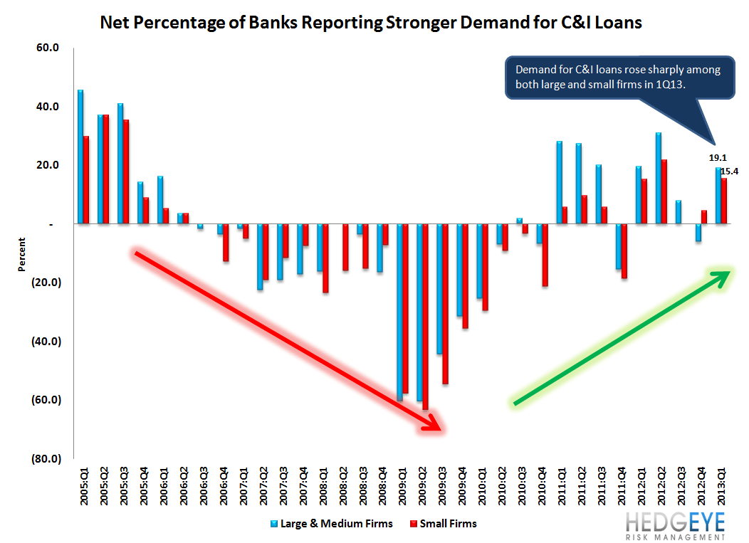 1Q13 SENIOR LOAN OFFICER SURVEY - LOAN GROWTH SHOULD START TO ACCELERATE - 3