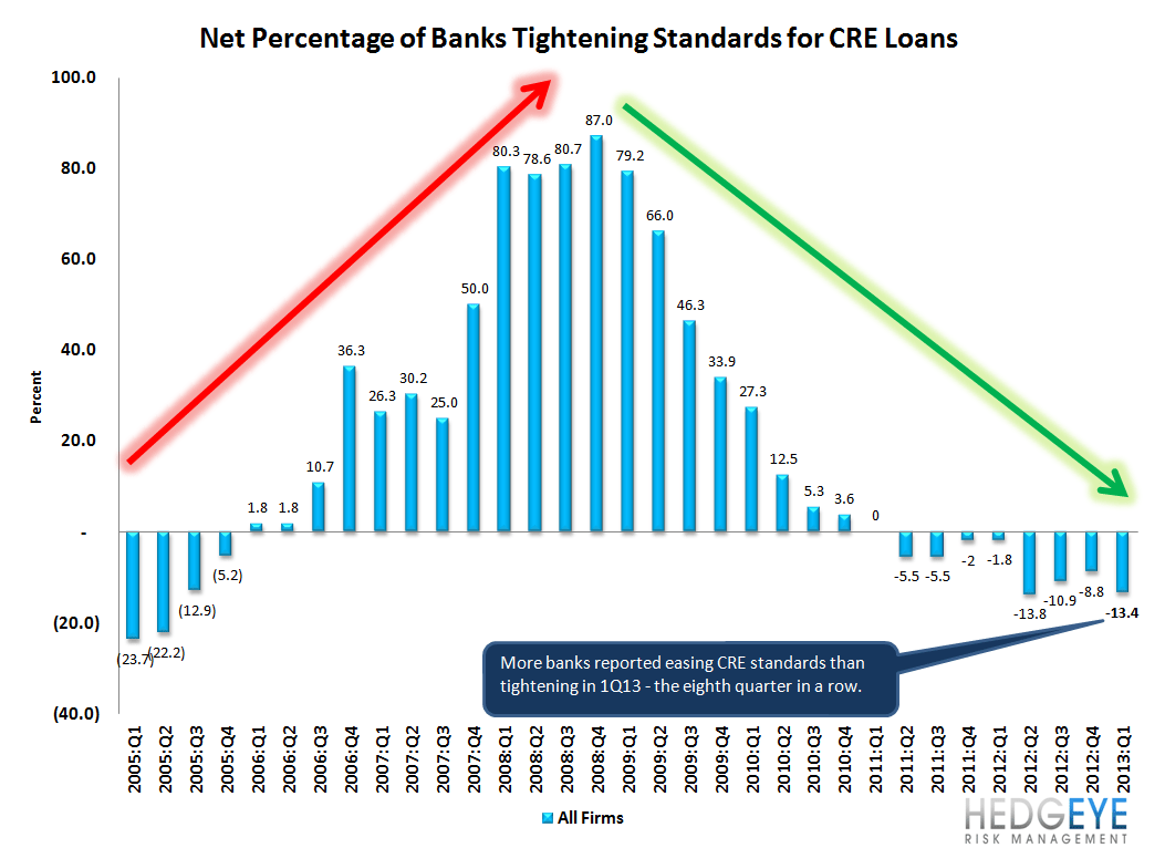 1Q13 SENIOR LOAN OFFICER SURVEY - LOAN GROWTH SHOULD START TO ACCELERATE - 6