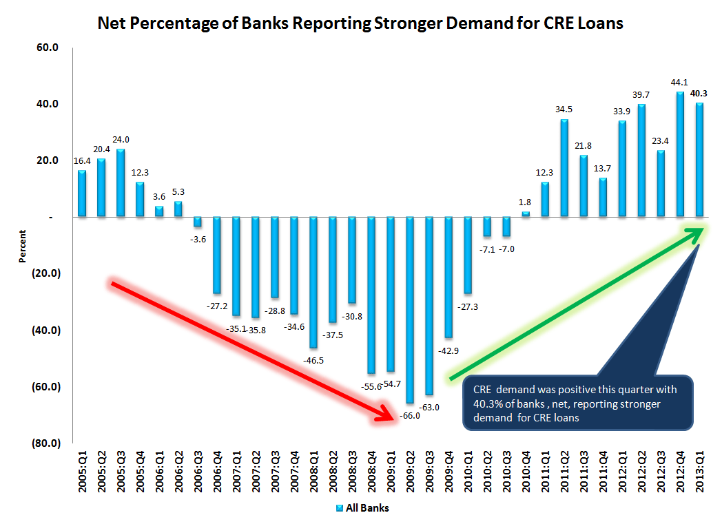 1Q13 SENIOR LOAN OFFICER SURVEY - LOAN GROWTH SHOULD START TO ACCELERATE - 7