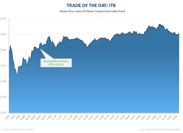 TRADE OF THE DAY: ITB - TOTD