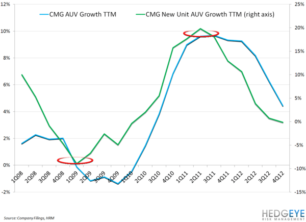 CMG LEVERAGE DRYING UP IN FY13? - CMG AUV Growth vs New AUV Growth