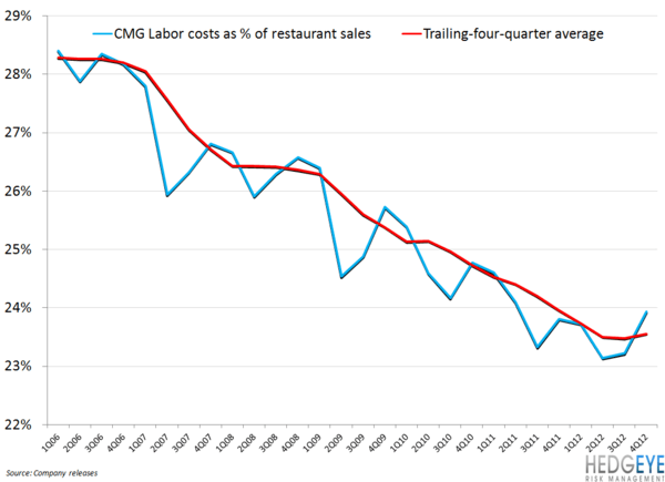 CMG LEVERAGE DRYING UP IN FY13? - cmg labor cost tailwind