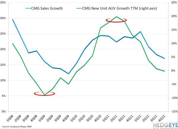 CMG LEVERAGE DRYING UP IN FY13? - cmg sales growth new unit volume growth