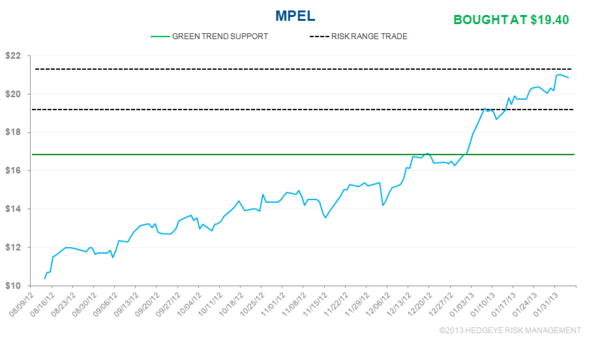 IDEA ALERT: BUYING MPEL - mpel2