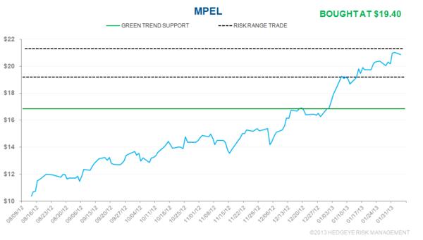 IDEA ALERT: BUYING MPEL - mpel2