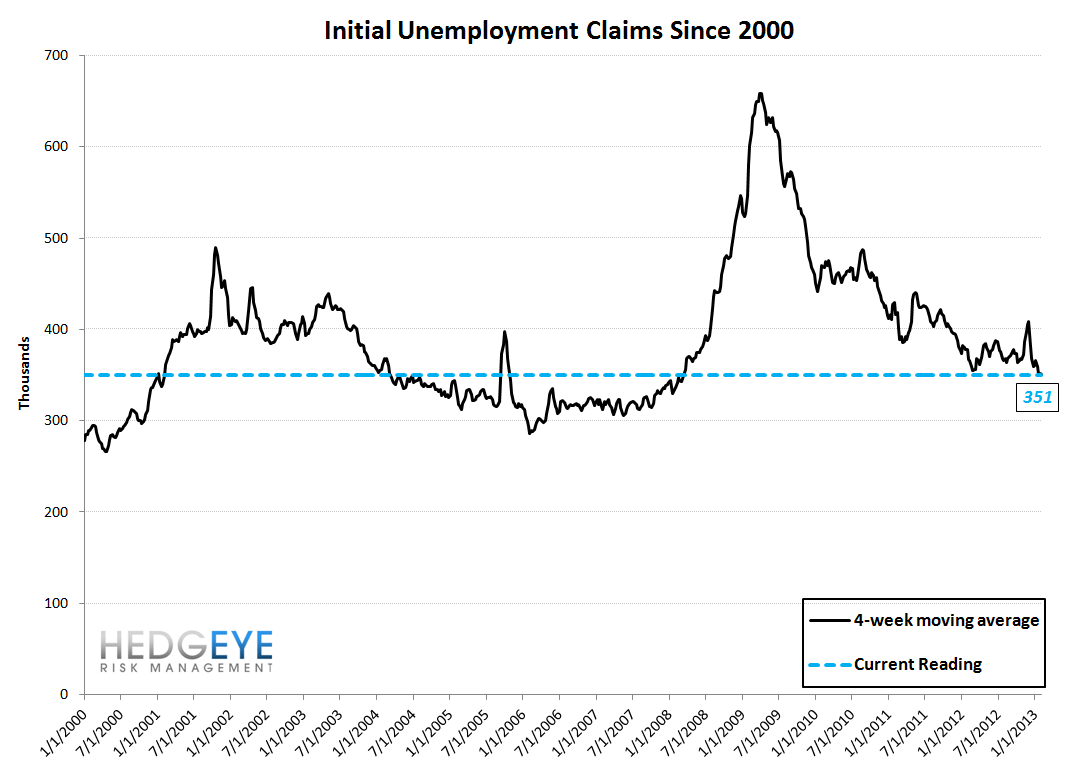 JOBLESS CLAIMS - ARE WE NEARING THE END OF THE LINE? - 10