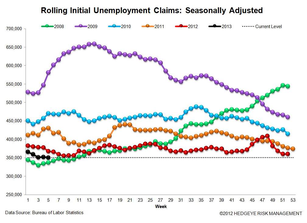 JOBLESS CLAIMS - ARE WE NEARING THE END OF THE LINE? - 3