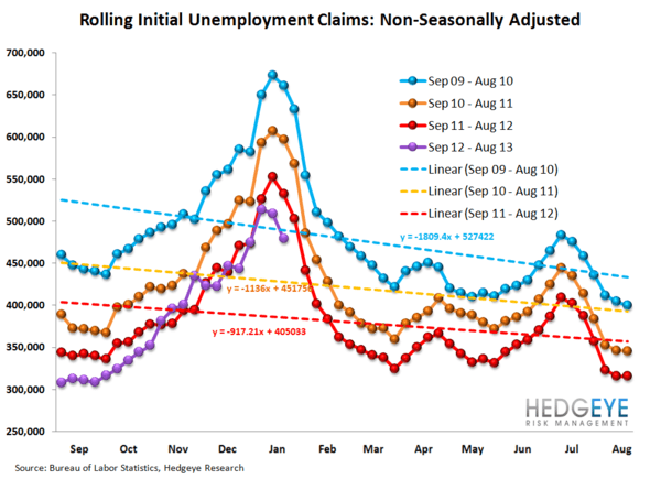JOBLESS CLAIMS & #GrowthStabilizing - ARE WE NEARING THE END OF THE LINE? - JS 12