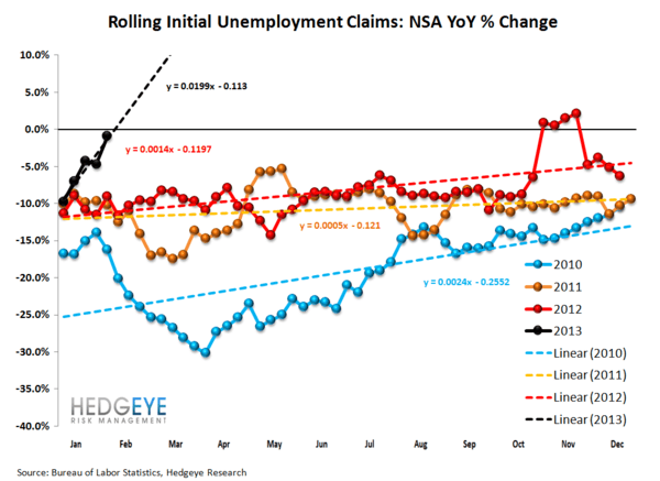 JOBLESS CLAIMS & #GrowthStabilizing - ARE WE NEARING THE END OF THE LINE? - JS 2