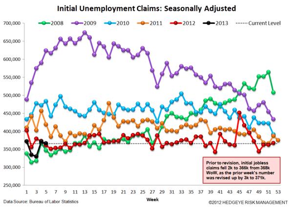 JOBLESS CLAIMS & #GrowthStabilizing - ARE WE NEARING THE END OF THE LINE? - JS 4