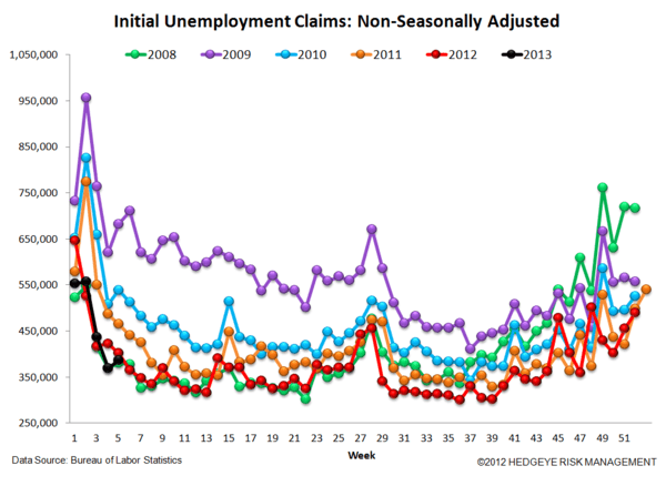 JOBLESS CLAIMS & #GrowthStabilizing - ARE WE NEARING THE END OF THE LINE? - JS 5