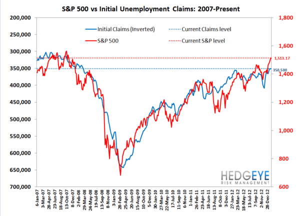 JOBLESS CLAIMS & #GrowthStabilizing - ARE WE NEARING THE END OF THE LINE? - JS 7