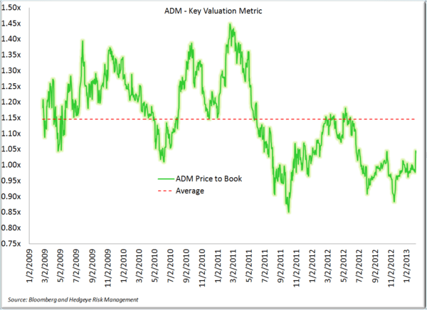 BG – Big Miss On Risk Management, Still Prefer ADM - ADM price to book